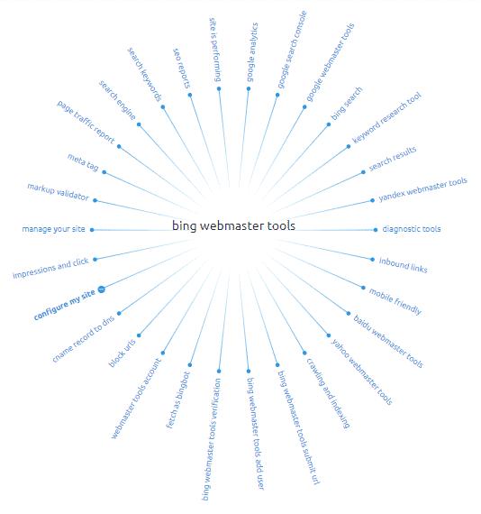 Bing Webmaster Ming Map