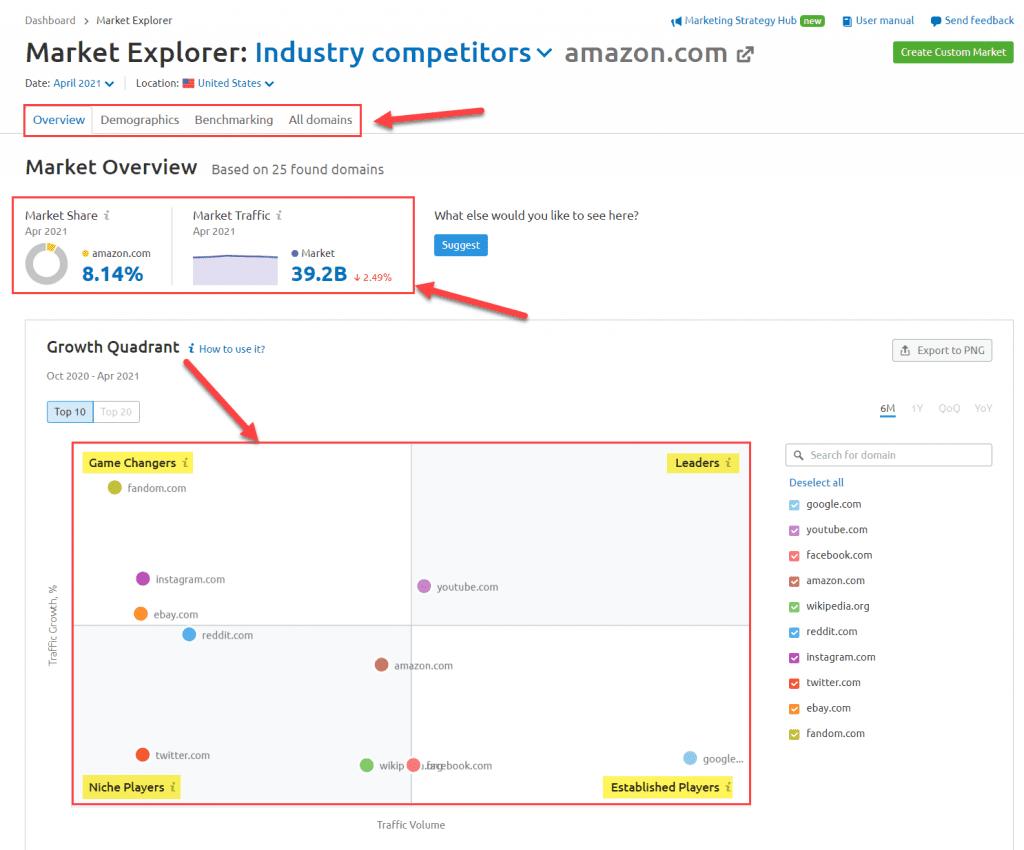Semrush .Trends Market Explorer