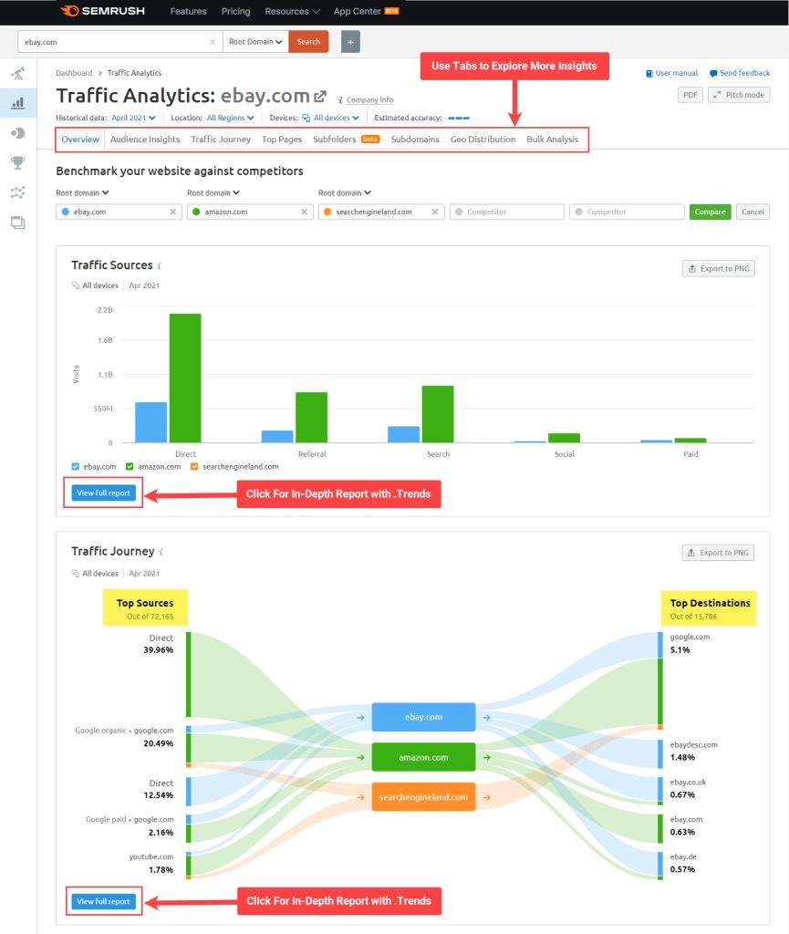Semrush .Trends Traffic Analytics