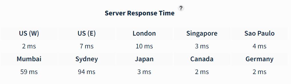 Bluehost Server Response