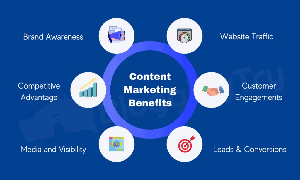 Benefits of Conten Marketing